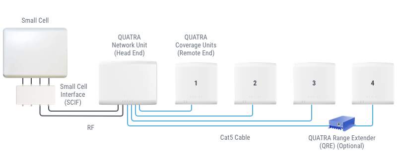Q1000Config_SmallCell.png